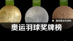 历届奥运羽球奖牌榜,国羽霸主地位难撼动