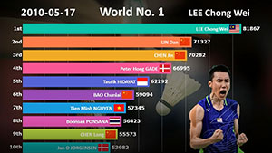 震撼!2009-19年世界排名TOP10变化史,李宗伟疯狂刷屏