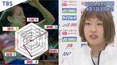 日本选手六边形能力图出炉 奥原自评两项0分