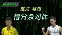 桃田贤斗赢在杀球比谌龙猛?数据来说话